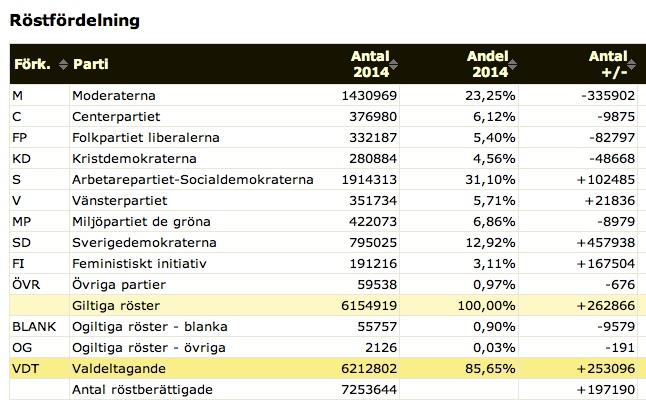 Röster 2014